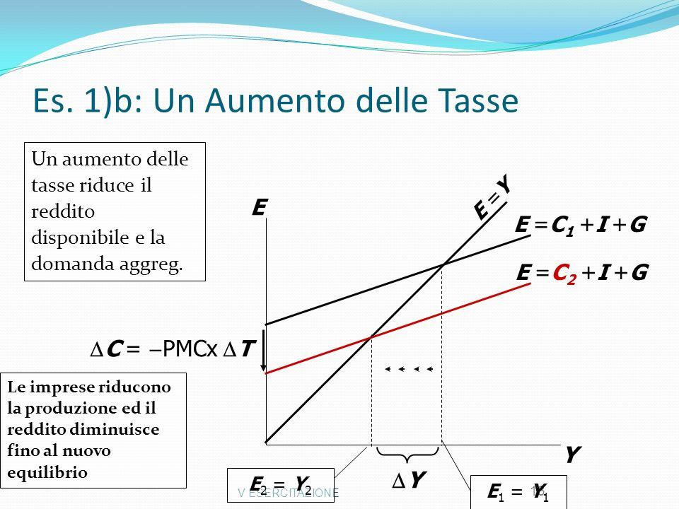 V ESERCITAZIONE 13 Es. 1)b: Un Aumento delle Tasse Y E E =Y E =C 2 +I +G E 2 = Y 2 E =C 1 +I +G E 1 = Y 1 Y Le imprese riducono la produzione ed il re