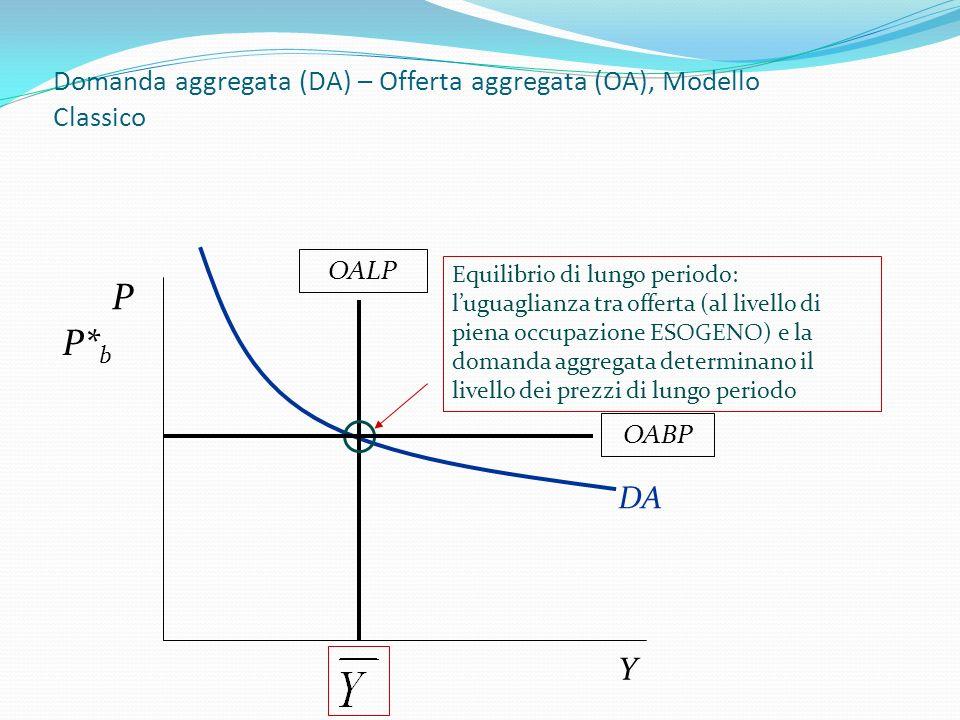OABP P Y Domanda aggregata (DA) – Offerta aggregata (OA), di breve periodo (OABP) – modello con prezzi e salari vischiosi La produzione di equilibrio (variabile endogena) è determinata dallincrocio tra la domanda e lofferta di breve periodo.