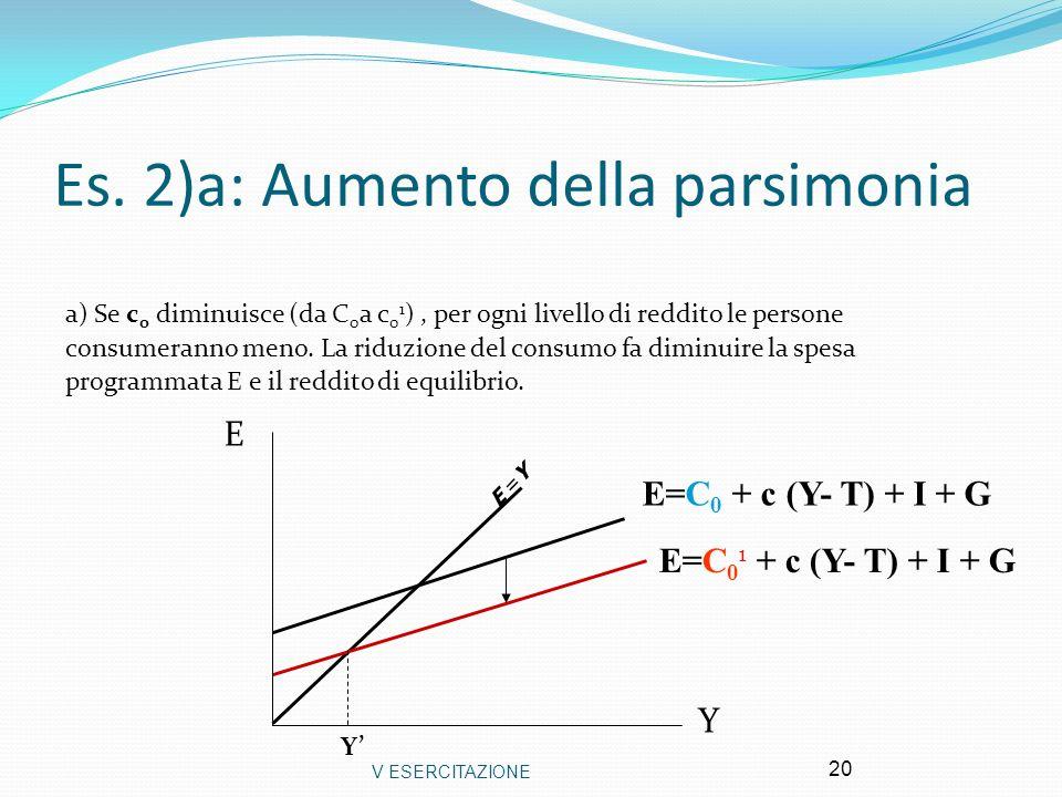 V ESERCITAZIONE 20 Es. 2)a: Aumento della parsimonia a) Se c 0 diminuisce (da C 0 a c 0 1 ), per ogni livello di reddito le persone consumeranno meno.