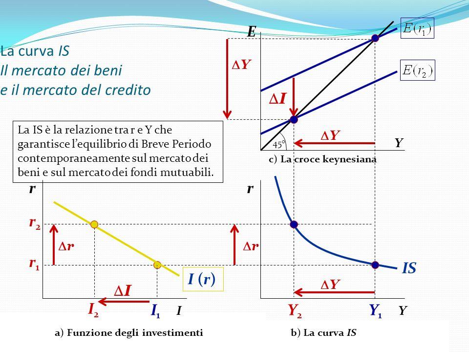 VI ESERCITAZIONE 28 E Y La curva IS Il mercato dei beni e il mercato del credito Y1Y1 Y2Y2 45 o I Y r Y r IS I1I1 I2I2 I r r Y I (r) Y a) Funzione deg