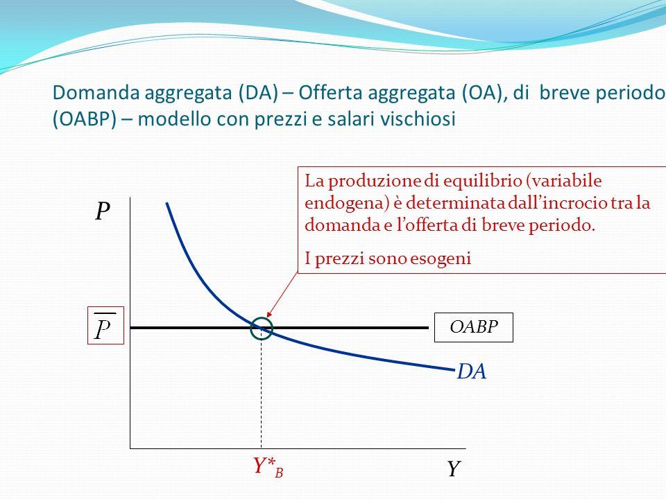 OABP P Y Domanda aggregata (DA) – Offerta aggregata (OA), di breve periodo (OABP) – modello con prezzi e salari vischiosi La produzione di equilibrio