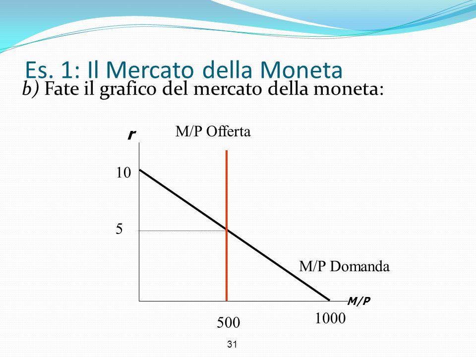 31 Es. 1: Il Mercato della Moneta b) Fate il grafico del mercato della moneta: r M/P M/P Domanda 5 500 1000 10 M/P Offerta
