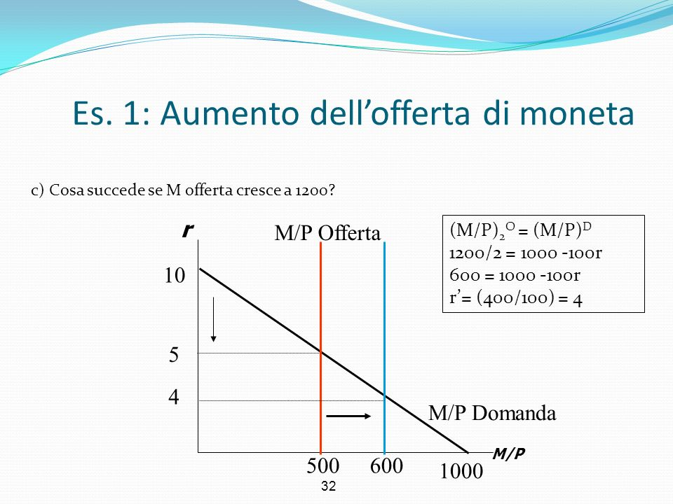 32 Es. 1: Aumento dellofferta di moneta c) Cosa succede se M offerta cresce a 1200? r M/P M/P Domanda 5 500 1000 10 M/P Offerta 600 4 (M/P) 2 O = (M/P