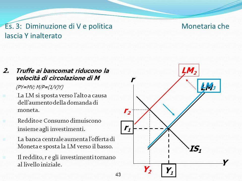 43 IS 1 Es. 3: Diminuzione di V e politica Monetaria che lascia Y inalterato Y r LM r1r1 Y1Y1 2. Truffe ai bancomat riducono la velocità di circolazio