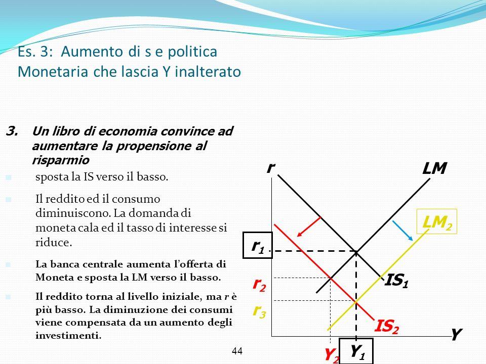 44 IS 1 Es. 3: Aumento di s e politica Monetaria che lascia Y inalterato Y rLM r1r1 Y1Y1 IS 2 Y2Y2 3. Un libro di economia convince ad aumentare la pr