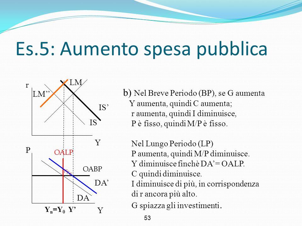 53 Es.5: Aumento spesa pubblica Y r Y P b) Nel Breve Periodo (BP), se G aumenta Y aumenta, quindi C aumenta; r aumenta, quindi I diminuisce, P è fisso