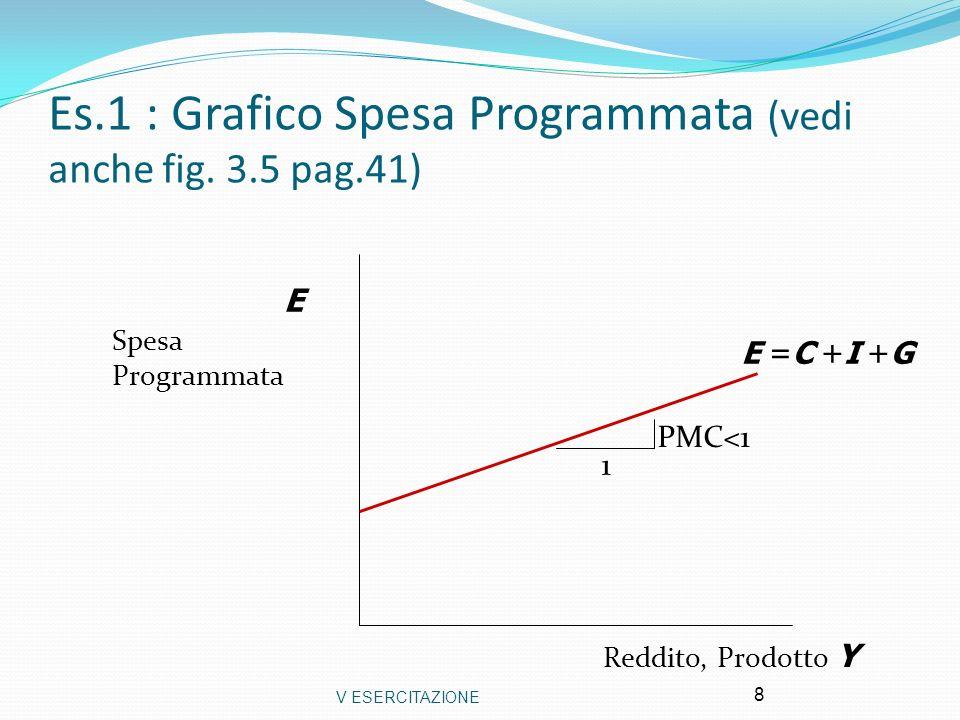 49 Se il governo aumenta G, la curva IS si sposta a destra IS 1 Es.4: Mantenere Y costante Y r LM 1 r1r1 IS 2 Y2Y2 r2r2 Per mantenereY costante la BC riduce M per spostare la LM verso sinistra (r aumenta).
