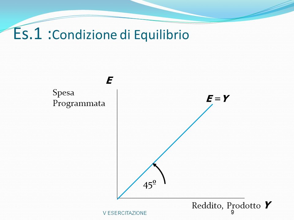 V ESERCITAZIONE10 Es.1: Grafico Condizione di Equilibrio (ripasso) E =Y E =C +I +G Reddito di Equilibrio E Spesa Programmata Reddito, Prodotto Y