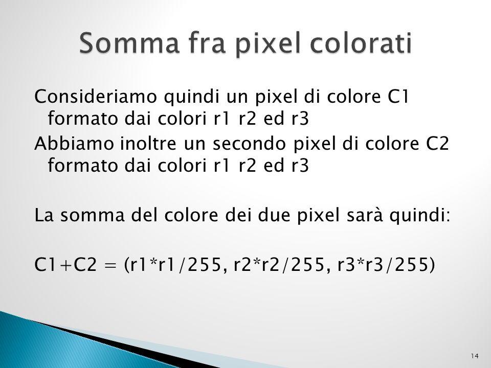 Consideriamo quindi un pixel di colore C1 formato dai colori r1 r2 ed r3 Abbiamo inoltre un secondo pixel di colore C2 formato dai colori r1 r2 ed r3 La somma del colore dei due pixel sarà quindi: C1+C2 = (r1*r1/255, r2*r2/255, r3*r3/255) 14