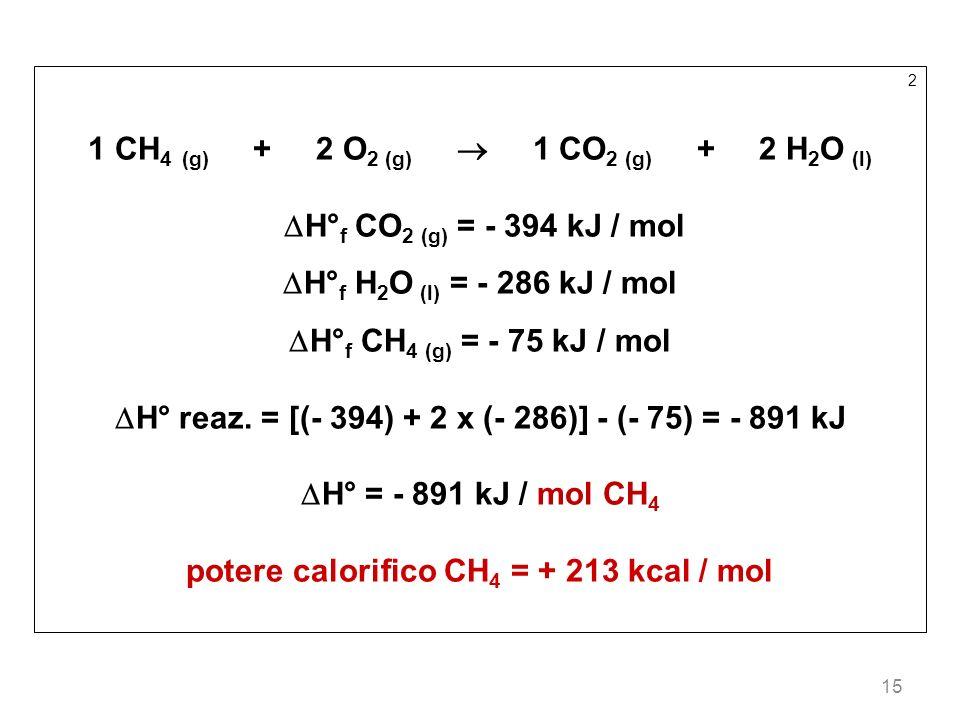 15 2 1 CH 4 (g) + 2 O 2 (g) 1 CO 2 (g) + 2 H 2 O (l) H° f CO 2 (g) = - 394 kJ / mol H° f H 2 O (l) = - 286 kJ / mol H° f CH 4 (g) = - 75 kJ / mol H° r