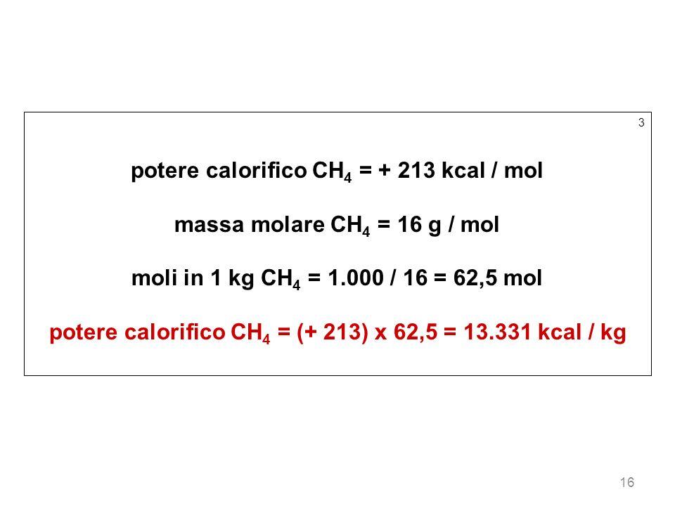 16 3 potere calorifico CH 4 = + 213 kcal / mol massa molare CH 4 = 16 g / mol moli in 1 kg CH 4 = 1.000 / 16 = 62,5 mol potere calorifico CH 4 = (+ 21