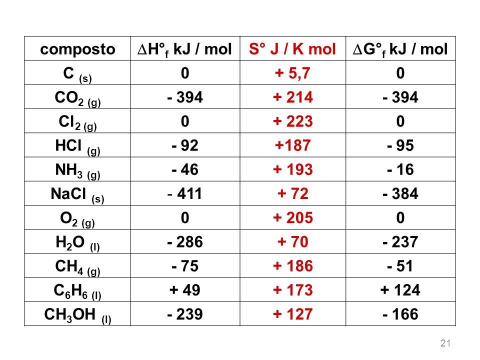 composto H° f kJ / mol S° J / K mol G° f kJ / mol C (s) 0+ 5,70 CO 2 (g) - 394+ 214- 394 Cl 2 (g) 0+ 2230 HCl (g) - 92+187- 95 NH 3 (g) - 46+ 193- 16