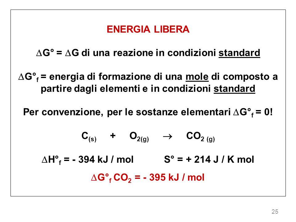 25 ENERGIA LIBERA G° = G di una reazione in condizioni standard G° f = energia di formazione di una mole di composto a partire dagli elementi e in con