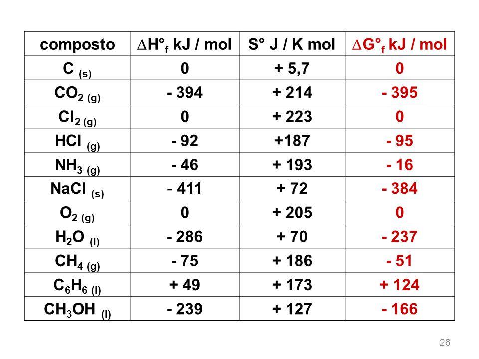 composto H° f kJ / mol S° J / K mol G° f kJ / mol C (s) 0+ 5,70 CO 2 (g) - 394+ 214- 395 Cl 2 (g) 0+ 2230 HCl (g) - 92+187- 95 NH 3 (g) - 46+ 193- 16