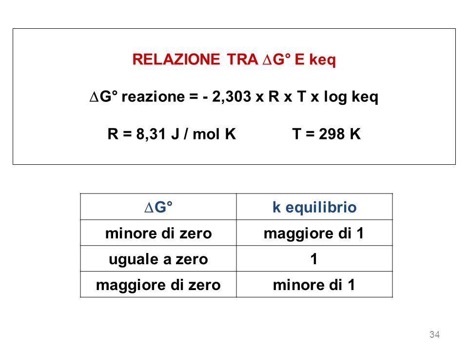 34 RELAZIONE TRA G° E keq G° reazione = - 2,303 x R x T x log keq R = 8,31 J / mol K T = 298 K G° k equilibrio minore di zeromaggiore di 1 uguale a ze