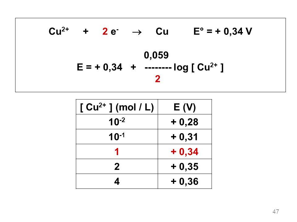 47 Cu 2+ + 2 e - Cu E° = + 0,34 V 0,059 E = + 0,34 + -------- log [ Cu 2+ ] 2 [ Cu 2+ ] (mol / L)E (V) 10 -2 + 0,28 10 -1 + 0,31 1+ 0,34 2+ 0,35 4+ 0,