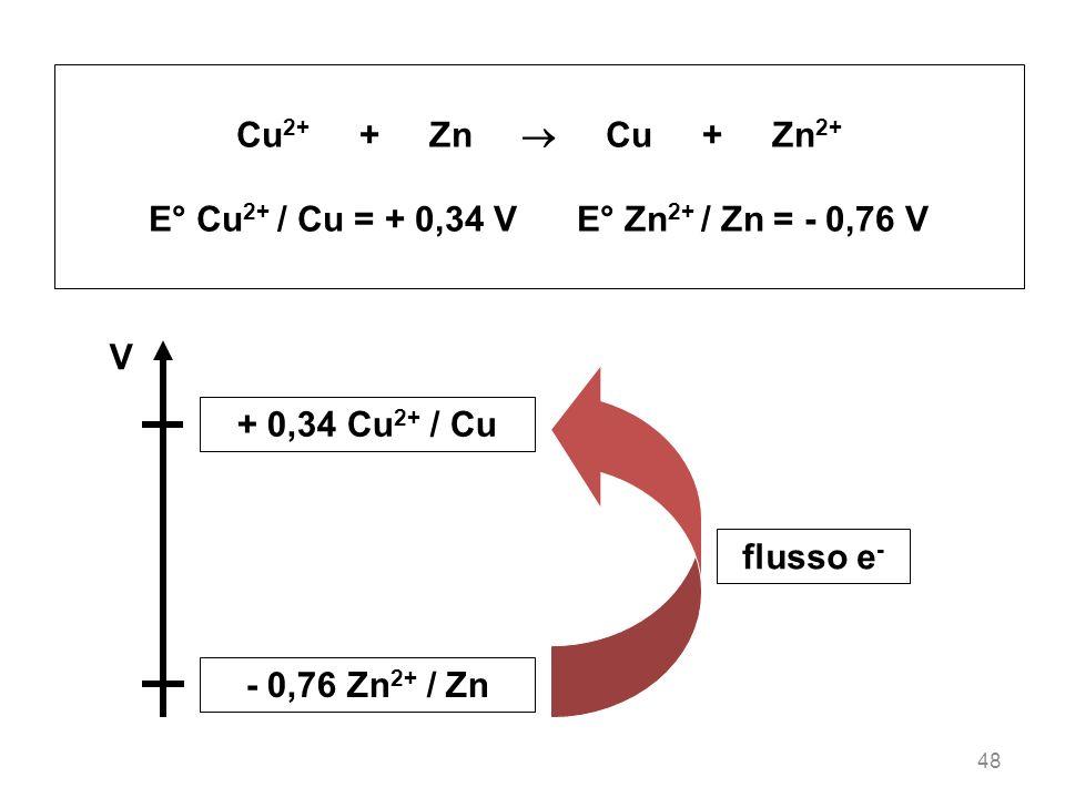 48 Cu 2+ + Zn Cu + Zn 2+ E° Cu 2+ / Cu = + 0,34 V E° Zn 2+ / Zn = - 0,76 V V + 0,34 Cu 2+ / Cu - 0,76 Zn 2+ / Zn flusso e -