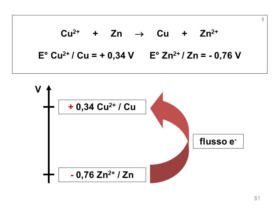 51 1 Cu 2+ + Zn Cu + Zn 2+ E° Cu 2+ / Cu = + 0,34 V E° Zn 2+ / Zn = - 0,76 V V + 0,34 Cu 2+ / Cu - 0,76 Zn 2+ / Zn flusso e -