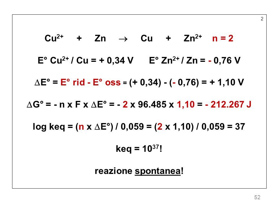 52 2 Cu 2+ + Zn Cu + Zn 2+ n = 2 E° Cu 2+ / Cu = + 0,34 V E° Zn 2+ / Zn = - 0,76 V E° = E° rid - E° oss = (+ 0,34) - (- 0,76) = + 1,10 V G° = - n x F