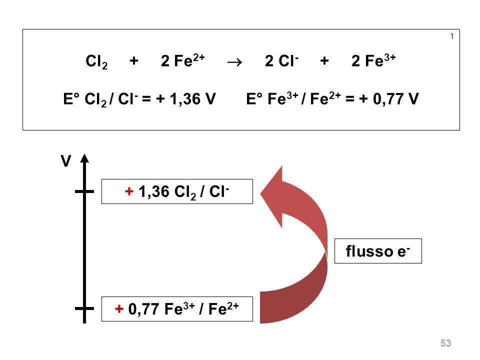 53 1 Cl 2 + 2 Fe 2+ 2 Cl - + 2 Fe 3+ E° Cl 2 / Cl - = + 1,36 V E° Fe 3+ / Fe 2+ = + 0,77 V V + 1,36 Cl 2 / Cl - + 0,77 Fe 3+ / Fe 2+ flusso e -