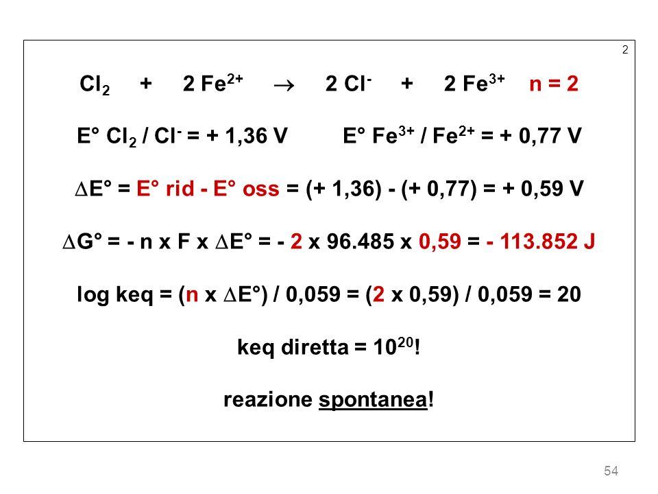 54 2 Cl 2 + 2 Fe 2+ 2 Cl - + 2 Fe 3+ n = 2 E° Cl 2 / Cl - = + 1,36 V E° Fe 3+ / Fe 2+ = + 0,77 V E° = E° rid - E° oss = (+ 1,36) - (+ 0,77) = + 0,59 V