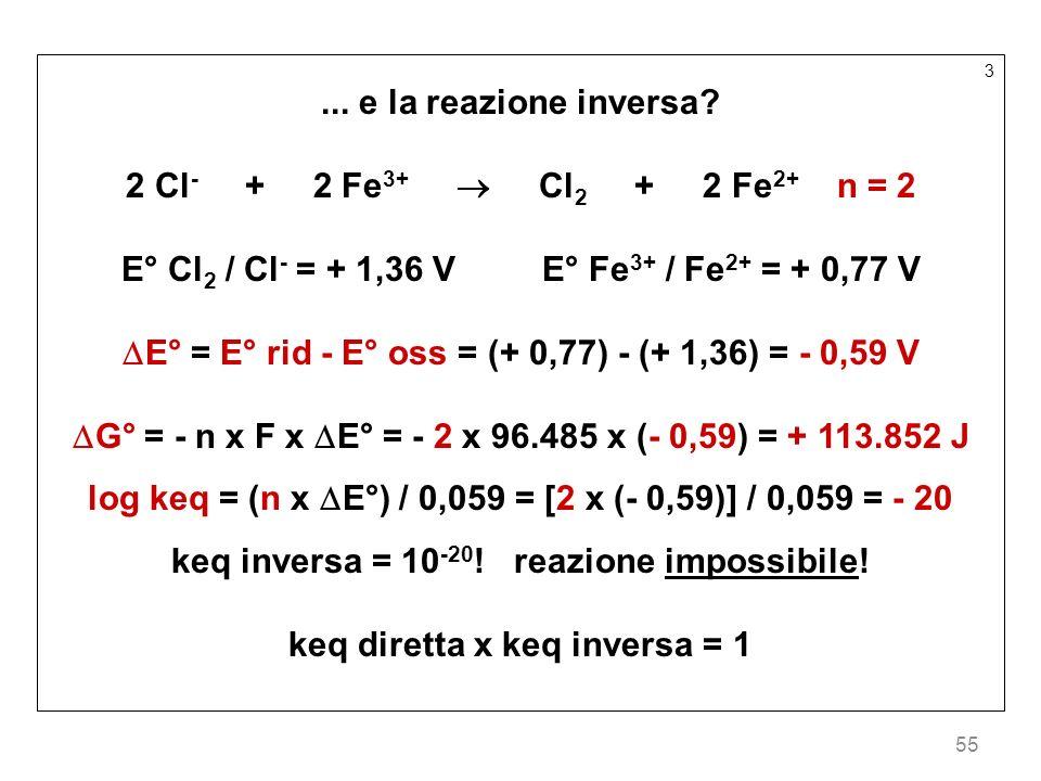 55 3... e la reazione inversa? 2 Cl - + 2 Fe 3+ Cl 2 + 2 Fe 2+ n = 2 E° Cl 2 / Cl - = + 1,36 V E° Fe 3+ / Fe 2+ = + 0,77 V E° = E° rid - E° oss = (+ 0