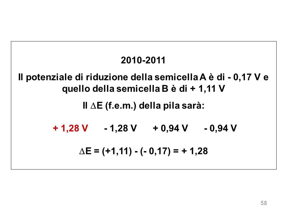 58 2010-2011 Il potenziale di riduzione della semicella A è di - 0,17 V e quello della semicella B è di + 1,11 V Il E (f.e.m.) della pila sarà: + 1,28