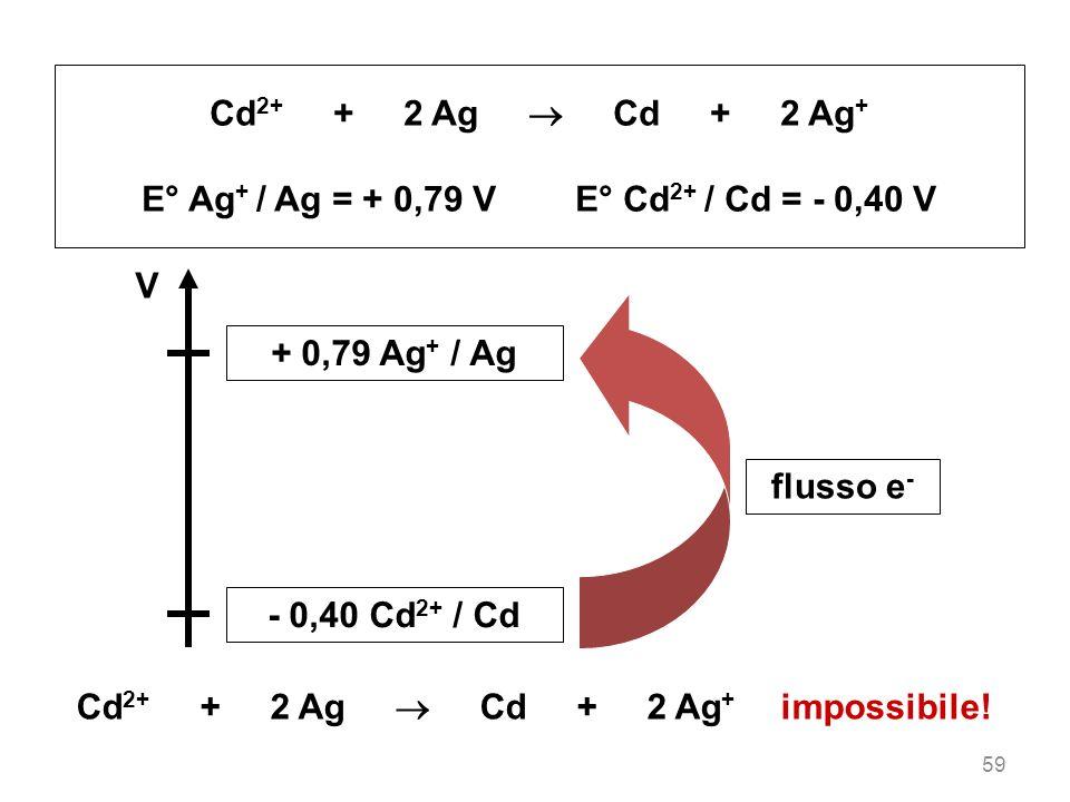 59 Cd 2+ + 2 Ag Cd + 2 Ag + E° Ag + / Ag = + 0,79 V E° Cd 2+ / Cd = - 0,40 V V + 0,79 Ag + / Ag - 0,40 Cd 2+ / Cd flusso e - Cd 2+ + 2 Ag Cd + 2 Ag +