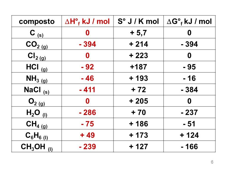 7 Calcolare lentalpia standard H° della reazione SnO 2 (s) + 2 H 2 (g) Sn (s) + 2 H 2 O (l) H° f H 2 O (l) = - 286 kJ / mol H° f SnO 2 (s) = - 581 kJ / mol H° reazione = (2 x H° f H 2 O) - (1 x H° f SnO 2 ) H° reazione = [ 2 x (- 286) ] - (- 581) = + 9 kJ reazione endotermica!
