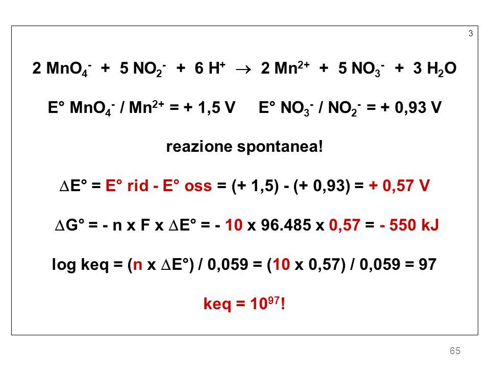 65 3 2 MnO 4 - + 5 NO 2 - + 6 H + 2 Mn 2+ + 5 NO 3 - + 3 H 2 O E° MnO 4 - / Mn 2+ = + 1,5 V E° NO 3 - / NO 2 - = + 0,93 V reazione spontanea! E° = E°