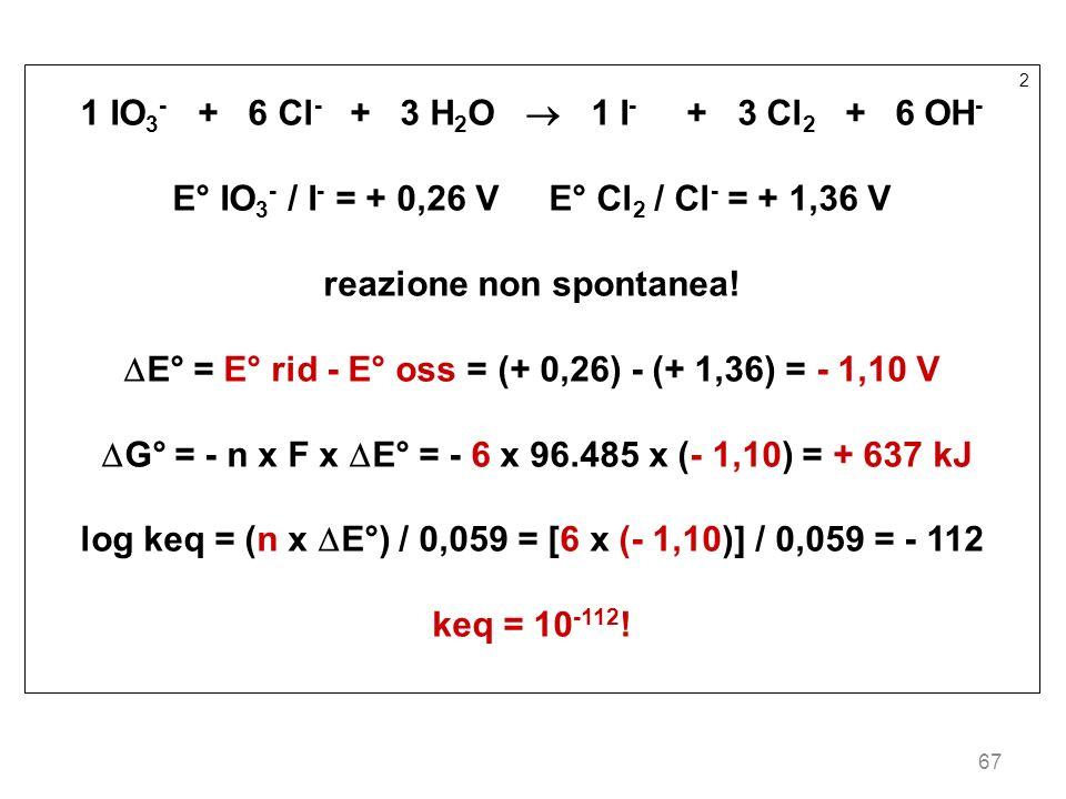 67 2 1 IO 3 - + 6 Cl - + 3 H 2 O 1 I - + 3 Cl 2 + 6 OH - E° IO 3 - / I - = + 0,26 V E° Cl 2 / Cl - = + 1,36 V reazione non spontanea! E° = E° rid - E°