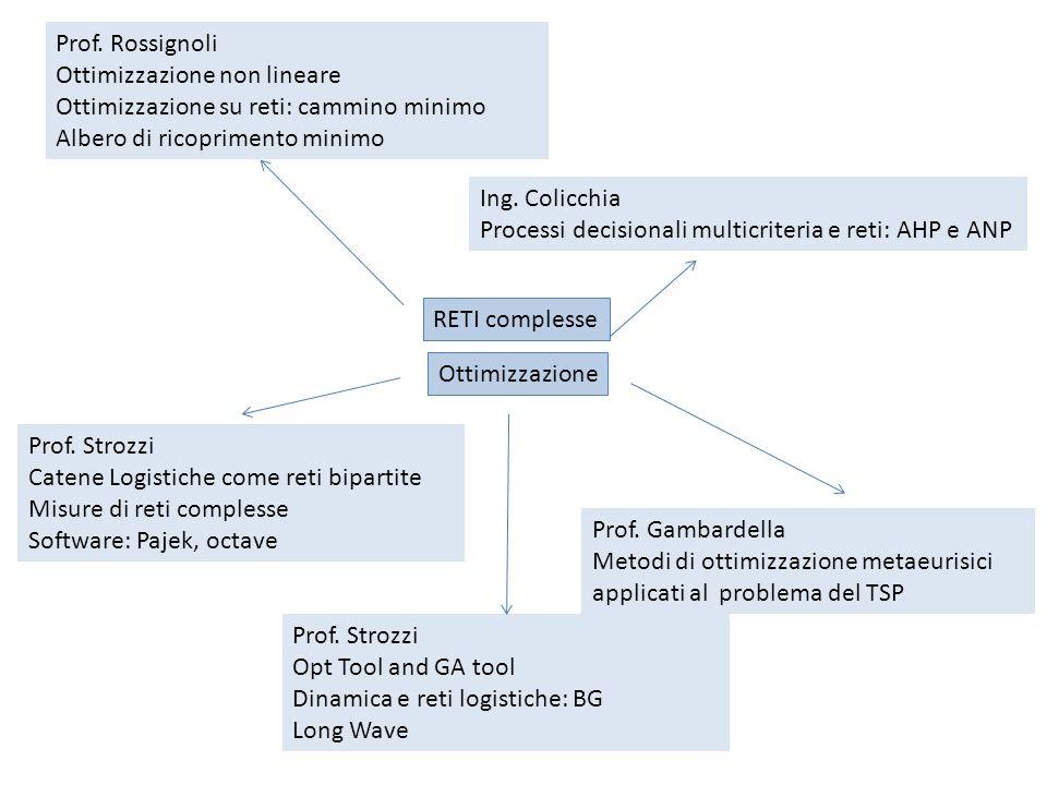 RETI complesse Ing. Colicchia Processi decisionali multicriteria e reti: AHP e ANP Prof. Rossignoli Ottimizzazione non lineare Ottimizzazione su reti: