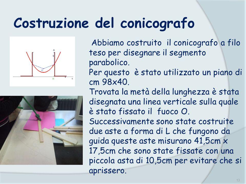 13 Costruzione del conicografo Abbiamo costruito il conicografo a filo teso per disegnare il segmento parabolico. Per questo è stato utilizzato un pia