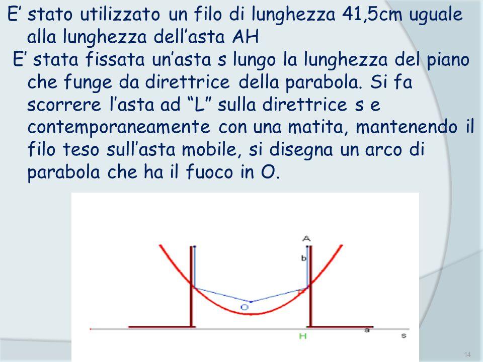 14 E stato utilizzato un filo di lunghezza 41,5cm uguale alla lunghezza dellasta AH E stata fissata unasta s lungo la lunghezza del piano che funge da