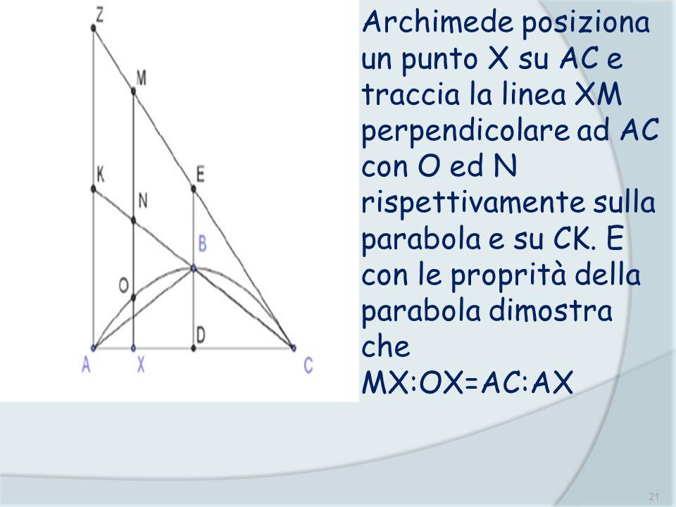 21 Archimede posiziona un punto X su AC e traccia la linea XM perpendicolare ad AC con O ed N rispettivamente sulla parabola e su CK. E con le proprit