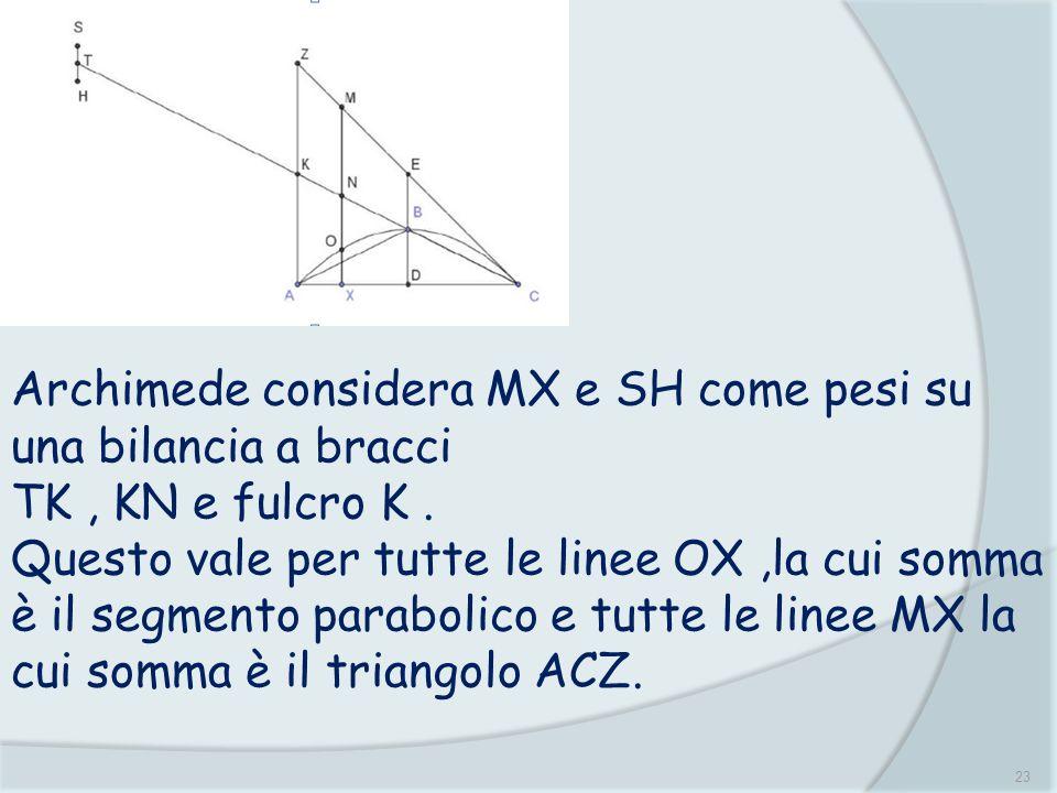 23 Archimede considera MX e SH come pesi su una bilancia a bracci TK, KN e fulcro K. Questo vale per tutte le linee OX,la cui somma è il segmento para