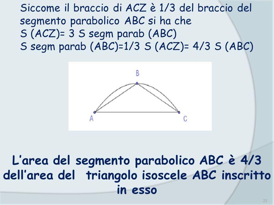 25 Siccome il braccio di ACZ è 1/3 del braccio del segmento parabolico ABC si ha che S (ACZ)= 3 S segm parab (ABC) S segm parab (ABC)=1/3 S (ACZ)= 4/3