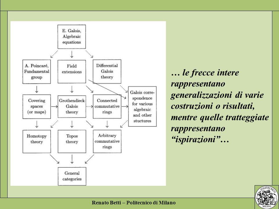 Renato Betti – Politecnico di Milano … le frecce intere rappresentano generalizzazioni di varie costruzioni o risultati, mentre quelle tratteggiate ra