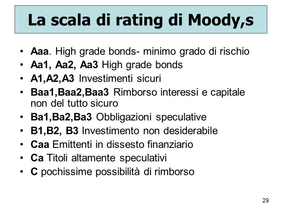 29 La scala di rating di Moody,s Aaa. High grade bonds- minimo grado di rischio Aa1, Aa2, Aa3 High grade bonds A1,A2,A3 Investimenti sicuri Baa1,Baa2,