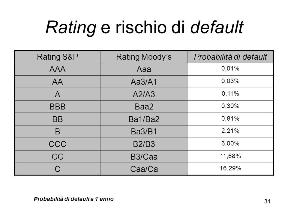31 Rating e rischio di default Probabilità di default a 1 anno Rating S&PRating MoodysProbabilità di default AAAAaa 0,01% AAAa3/A1 0,03% AA2/A3 0,11%