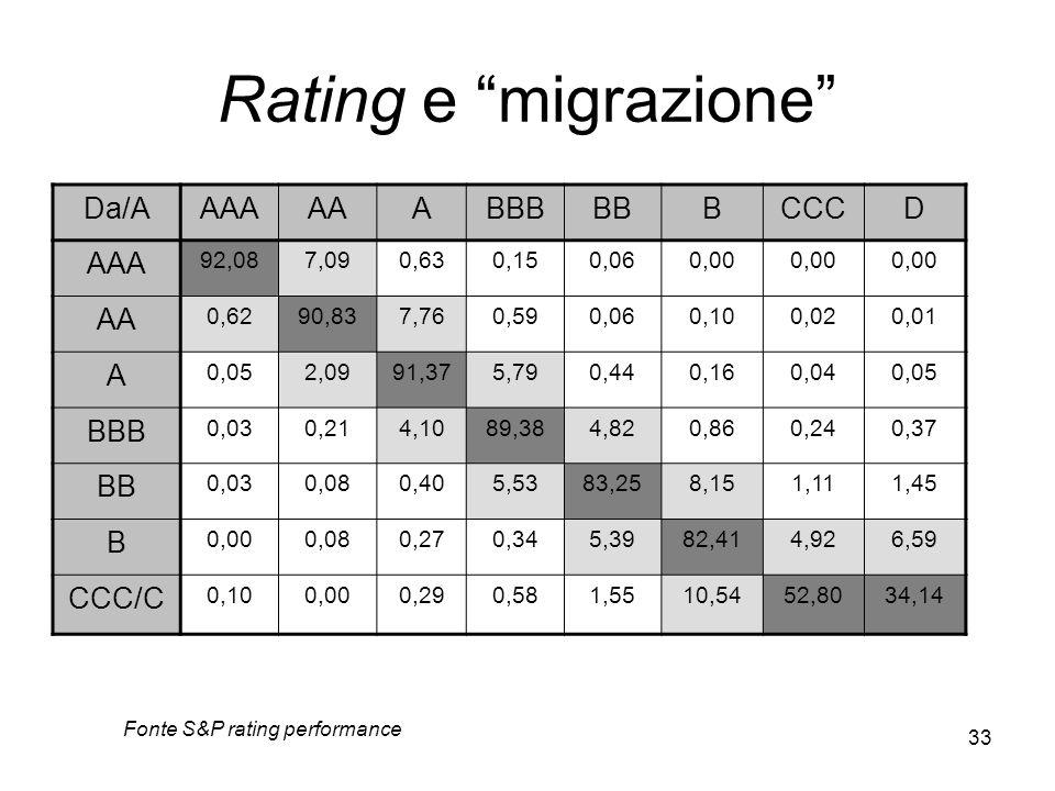 33 Rating e migrazione Fonte S&P rating performance Da/AAAAAAABBBBBBCCCD AAA 92,087,090,630,150,060,00 AA 0,6290,837,760,590,060,100,020,01 A 0,052,09