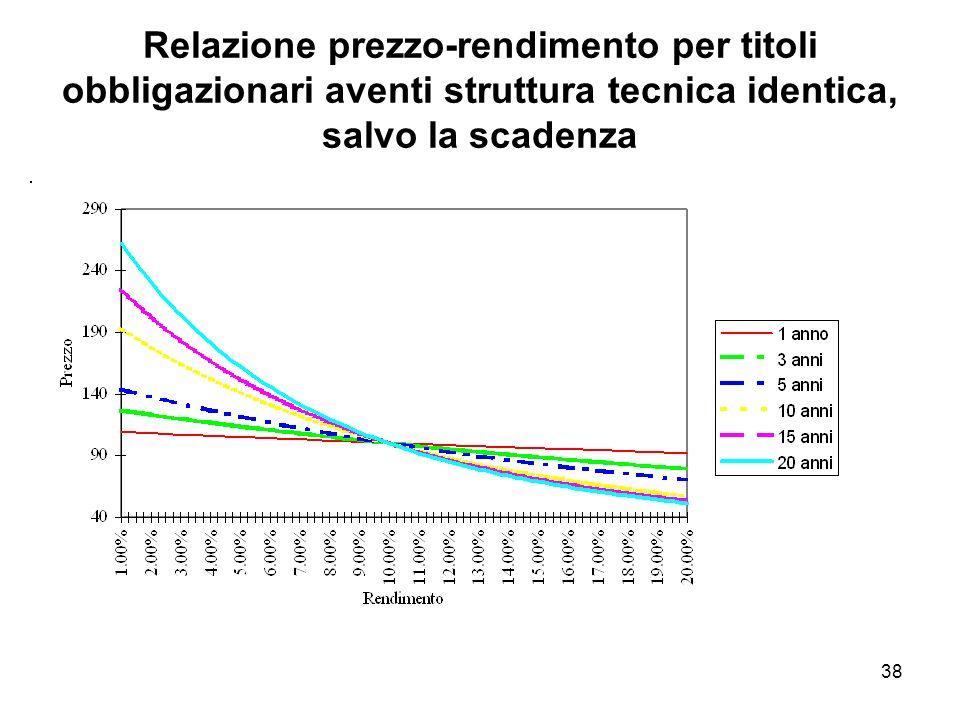 38 Relazione prezzo-rendimento per titoli obbligazionari aventi struttura tecnica identica, salvo la scadenza