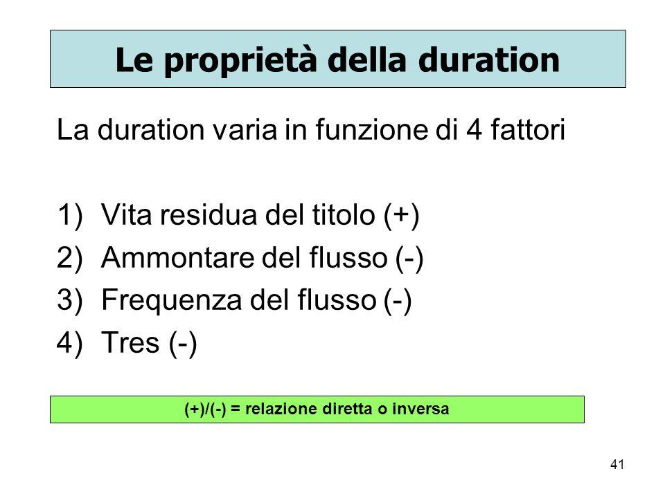 41 Le proprietà della duration La duration varia in funzione di 4 fattori 1)Vita residua del titolo (+) 2)Ammontare del flusso (-) 3)Frequenza del flu