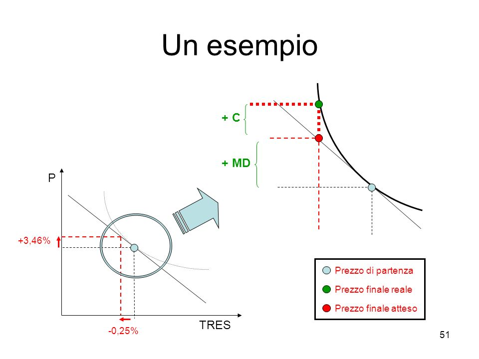 51 Un esempio TRES P -0,25% +3,46% + MD + C Prezzo di partenza Prezzo finale reale Prezzo finale atteso