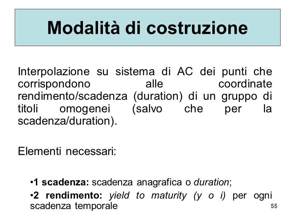 55 Modalità di costruzione Interpolazione su sistema di AC dei punti che corrispondono alle coordinate rendimento/scadenza (duration) di un gruppo di