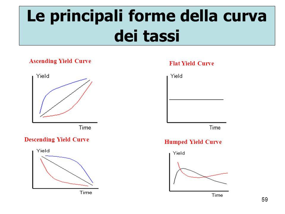 59 Le principali forme della curva dei tassi Ascending Yield Curve Descending Yield Curve Flat Yield Curve Humped Yield Curve