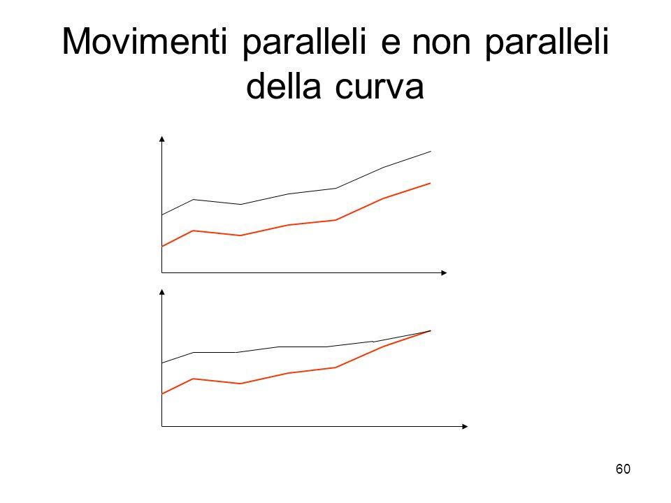 60 Movimenti paralleli e non paralleli della curva