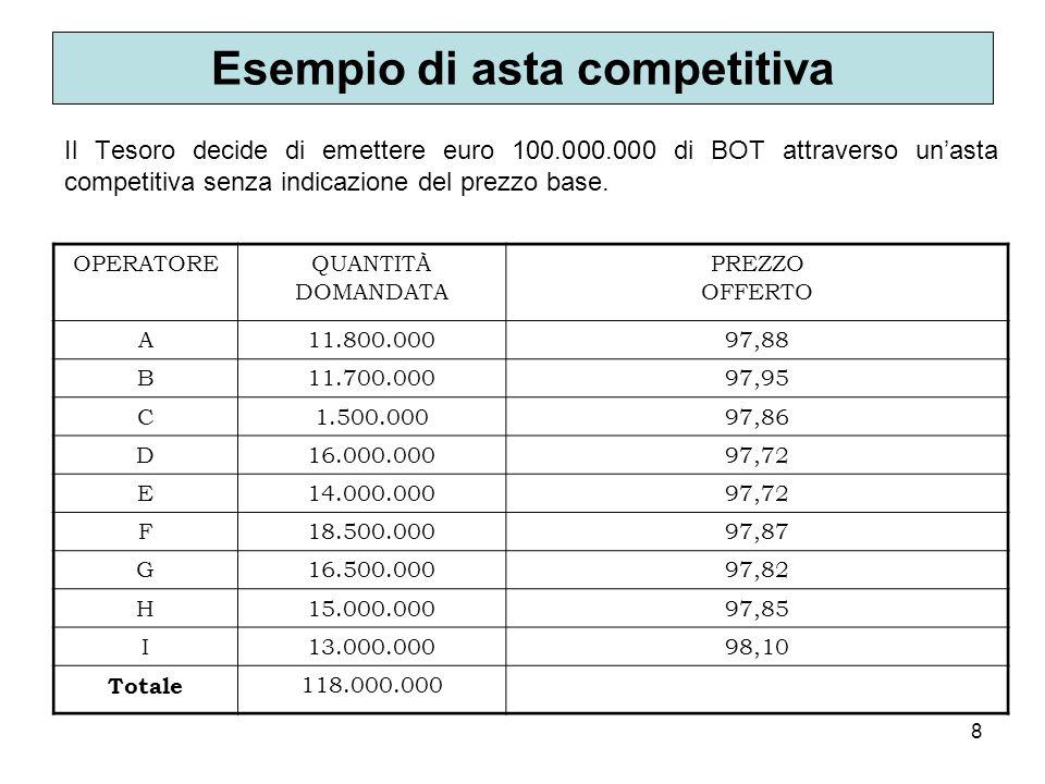 8 Esempio di asta competitiva Il Tesoro decide di emettere euro 100.000.000 di BOT attraverso unasta competitiva senza indicazione del prezzo base. OP