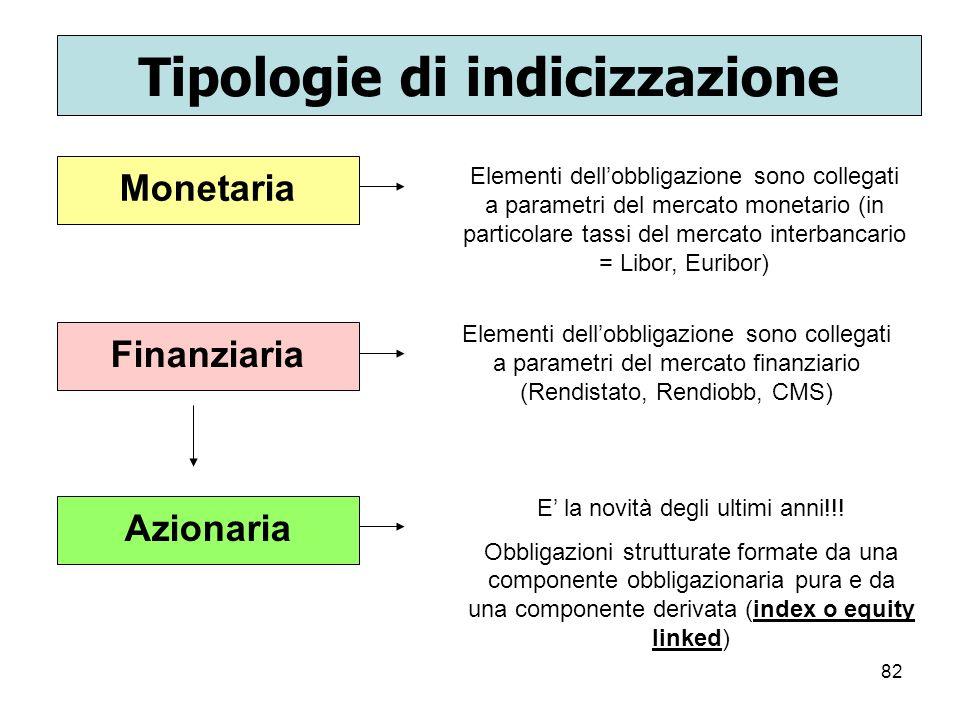 82 Tipologie di indicizzazione Monetaria Elementi dellobbligazione sono collegati a parametri del mercato monetario (in particolare tassi del mercato