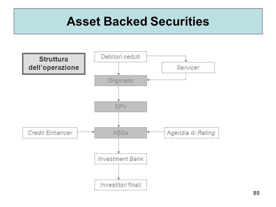 89 Asset Backed Securities Debitori ceduti Originator SPV ABSs Investment Bank Investitori finali Credit EnhancerAgenzia di Rating Servicer Struttura
